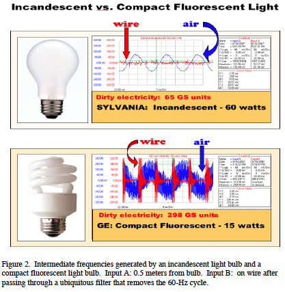 Emissions of radio frequency from an incandescent and CFL bulb