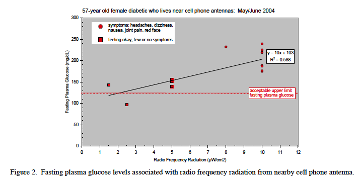 Blood sugar and exposure to microwave radiation