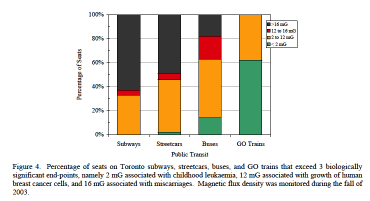 Magnetic Exposure of Passengers riding on Public Transit in Toronto