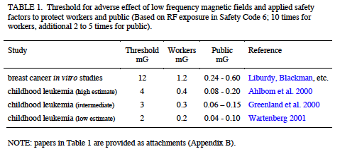 Threshold magnetic field to protect workers and public